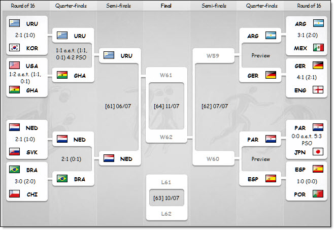 World cup 07-03